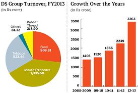 itc-growth-itc-revenue-model-itc-case-study